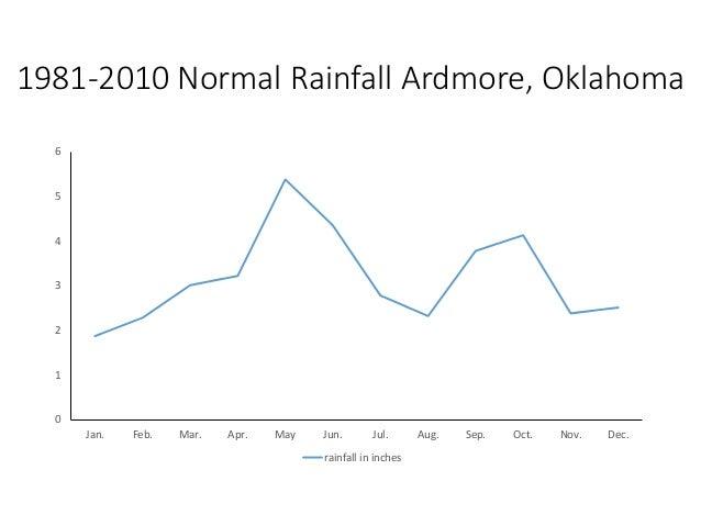 1981-2010 Normal Rainfall Ardmore, Oklahoma 0 1 2 3 4 5 6 Jan. Feb. Mar. Apr. May Jun. Jul. Aug. Sep. Oct. Nov. Dec. rainf...