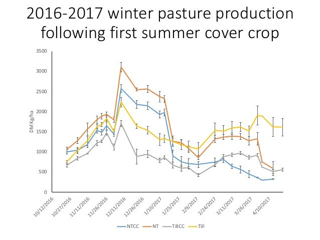 2017 summer cover crop production No-till cover crops planted May 2, 2017 Till cover crop paddocks planted June 8, 2017 0 ...