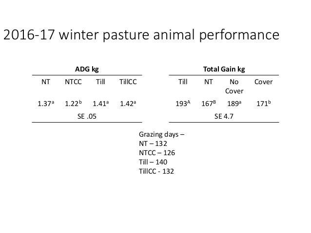 2017 Cover crop animal performance ADG kg Total Gain kg NTCC TillCC NTCC TillCC 1.66b 2.10a 82 86 SE .16 SE 6.7 Grazing da...