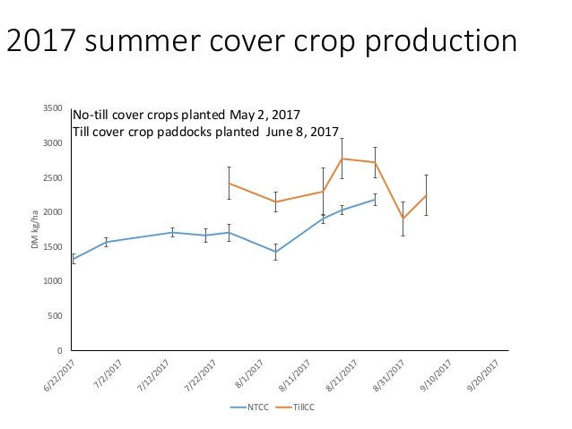 2017-2018 winter pasture production following second summer cover crop 0 500 1000 1500 2000 2500 3000 3500 4000 4500 5000 ...