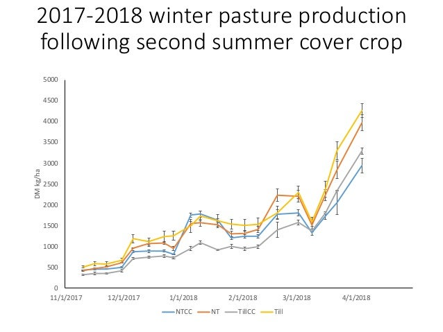 2018 summer cover crop production NTCC planted on May 29, 2018 TillCC planted on June 13, 2018 500 700 900 1100 1300 1500 ...