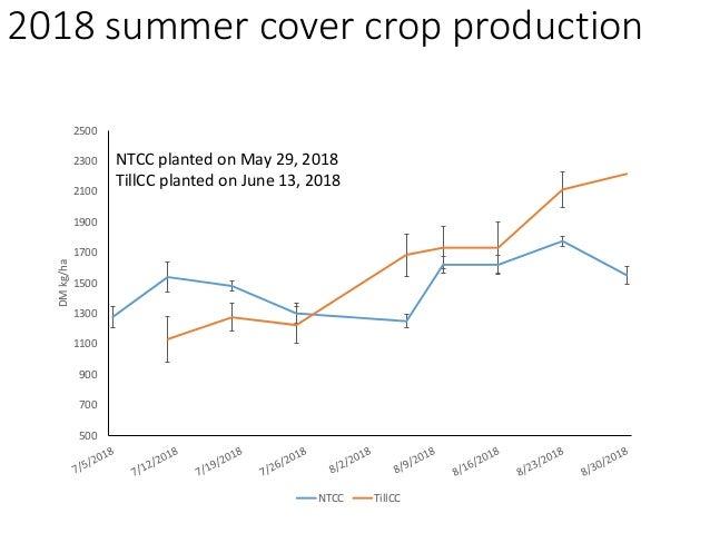 Soil bulk density 1 1.1 1.2 1.3 1.4 1.5 1.6 1.7 1.8 April, 2017 August, 2017 April, 2018 August, 2018 May, 2019 g/cm3 Soil...