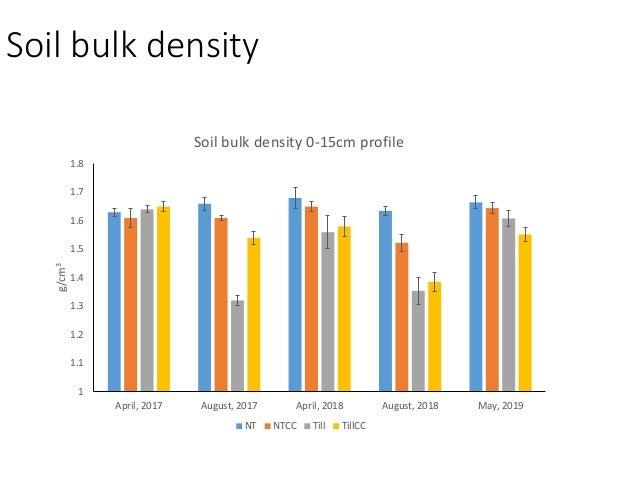 0-35cm soil moisture over time 0.05 0.1 0.15 0.2 0.25 0.3 0.35 1/11/16 4/10/16 7/9/16 10/7/16 1/5/17 4/5/17 7/4/17 10/2/17...