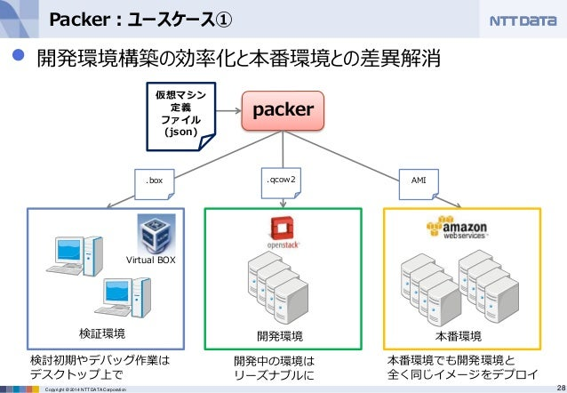 July techfesta2014 f30 for Packer hashicorp
