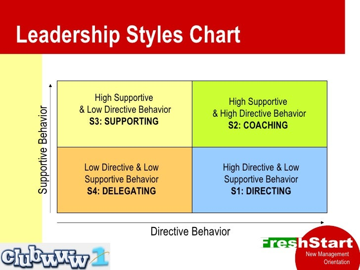 supporting leadership style In the supporting leadership style, the leader shares ideas with subordinates,  gives them a chance to participate, and facilitates decision making the coaching .