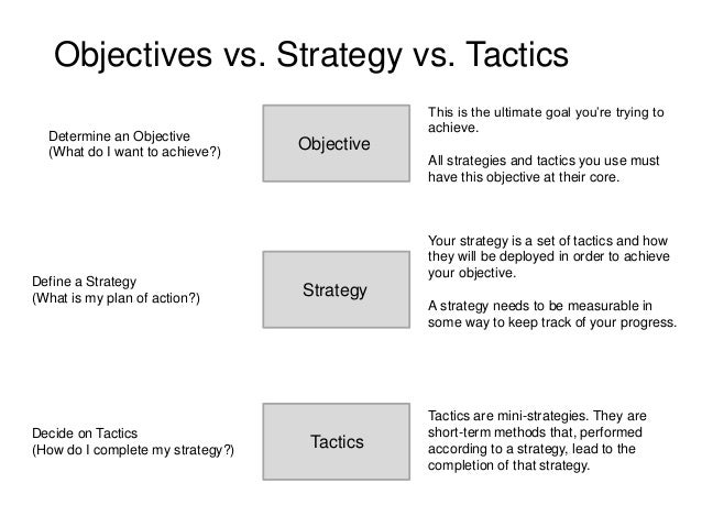 strategy vs tactics essay The strategies next are the a series of strategies or combinations of tactics will suggest themselves use the swots to help identify possible strategies as follows: build on strengths resolve weaknesses exploit.