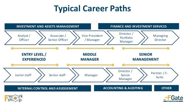 public accounting career path In addition to preparing taxes for individuals, public accountants can also  will  identify you in the marketplace, in the business world and in your career path as.
