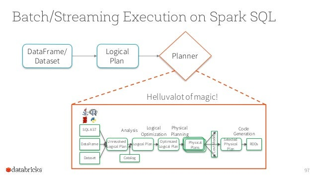 apache spark programming guide pdf