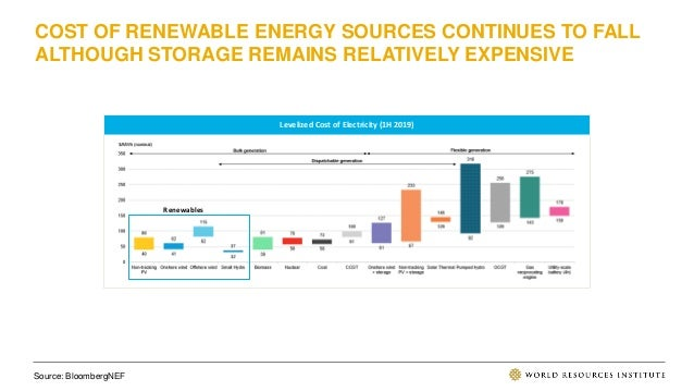 COST OF RENEWABLE ENERGY SOURCES CONTINUES TO FALL ALTHOUGH STORAGE REMAINS RELATIVELY EXPENSIVE Source: BloombergNEF Leve...