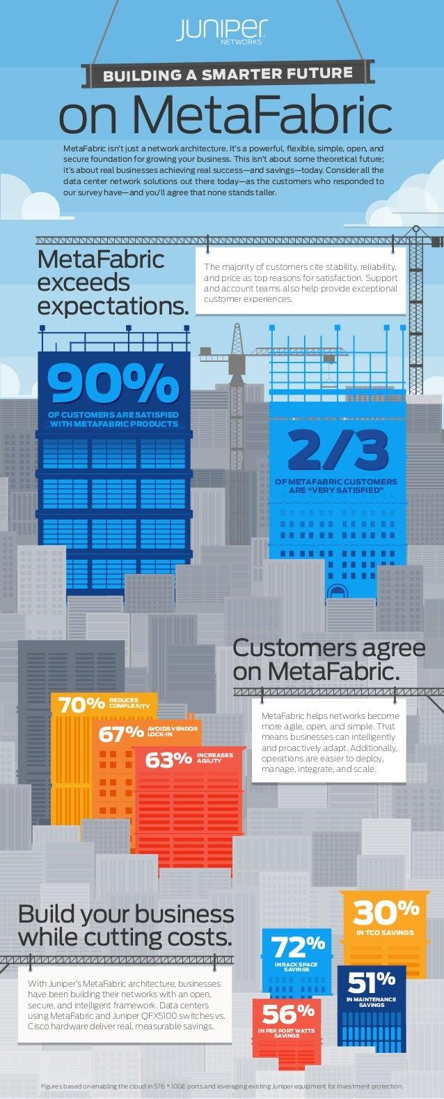 Infographic: 90% MetaFabric Customer Satisfaction