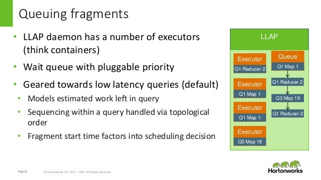 Page23 © Hortonworks Inc. 2011 – 2015. All Rights Reserved LLAP Queue Queuing fragments • LLAP daemon has a number of exec...