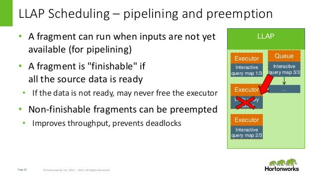 Page25 © Hortonworks Inc. 2011 – 2015. All Rights Reserved LLAP Scheduling – pipelining and preemption • A fragment can ru...