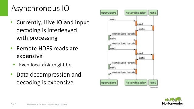 Page29 © Hortonworks Inc. 2011 – 2015. All Rights Reserved Asynchronous IO • Currently, Hive IO and input decoding is inte...