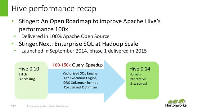 Page3 © Hortonworks Inc. 2011 – 2015. All Rights Reserved Hive performance recap • Stinger: An Open Roadmap to improve Apa...