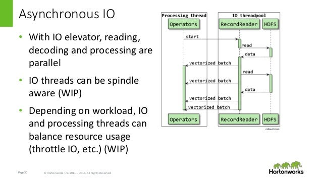 Page30 © Hortonworks Inc. 2011 – 2015. All Rights Reserved Asynchronous IO • With IO elevator, reading, decoding and proce...
