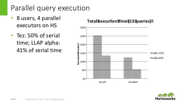 Page38 © Hortonworks Inc. 2011 – 2015. All Rights Reserved Parallel query execution • 8 users, 4 parallel executors on HS ...