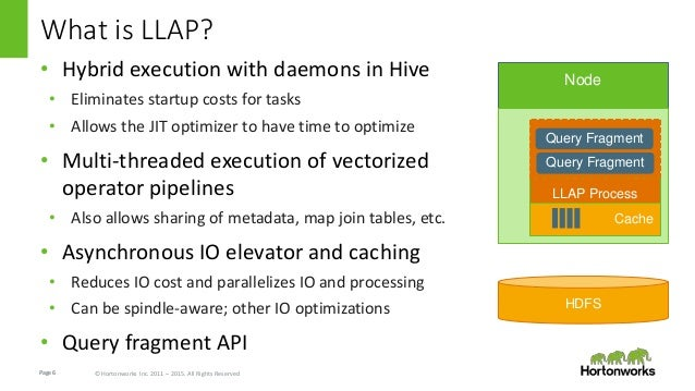 Page6 © Hortonworks Inc. 2011 – 2015. All Rights Reserved What is LLAP? • Hybrid execution with daemons in Hive • Eliminat...