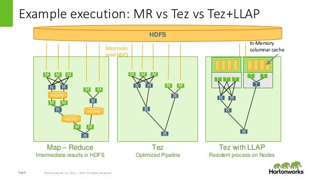 Page8 © Hortonworks Inc. 2011 – 2015. All Rights Reserved Example execution: MR vs Tez vs Tez+LLAP M M M R R M M R M M R M...