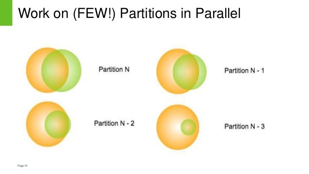 Page14 Work on (FEW!) Partitions in Parallel
