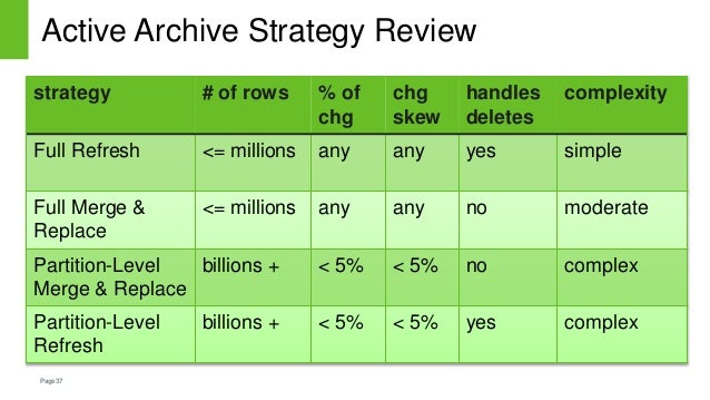 Page37 Active Archive Strategy Review strategy # of rows % of chg chg skew handles deletes complexity Full Refresh <= mill...
