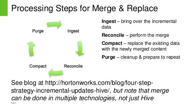 Page9 Processing Steps for Merge & Replace See blog at http://hortonworks.com/blog/four-step- strategy-incremental-updates...