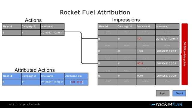 Rocket Fuel Attribution