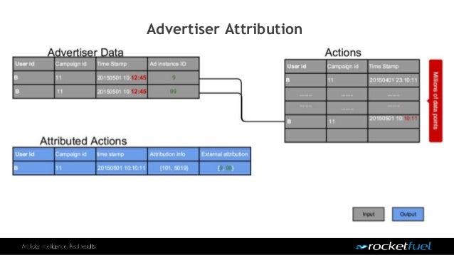 Advertiser Attribution
