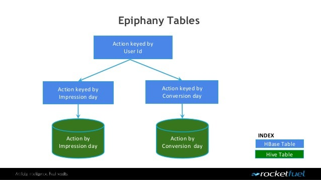 Epiphany Tables Action keyed by Impression day Action keyed by Conversion day Action keyed by User Id HBase Table Hive Tab...