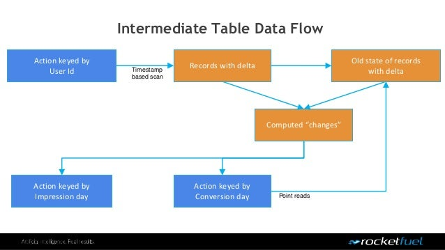 Intermediate Table Data Flow Action keyed by User Id Records with deltaTimestamp based scan Action keyed by Impression day...