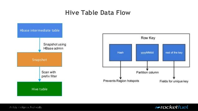 Hive Table Data Flow Hbase intermediate table Hive table Snapshot Scan with prefix filter Snapshot using HBase admin