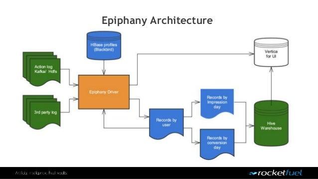 Epiphany Architecture