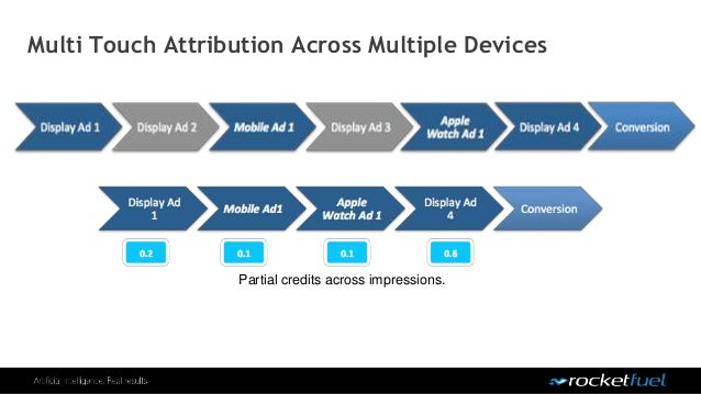 Multi Touch Attribution Across Multiple Devices Partial credits across impressions.