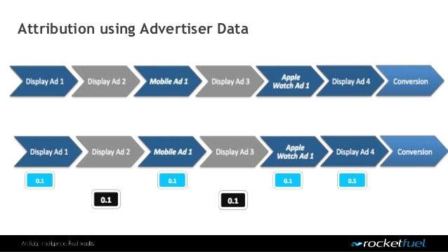 Attribution using Advertiser Data