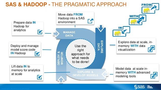 Moving Health Care Analytics To Hadoop To Build A Better