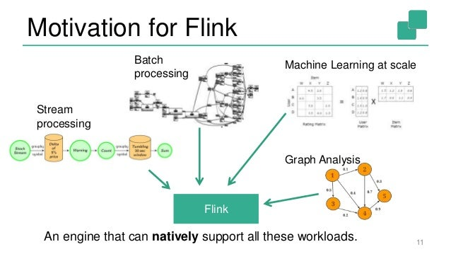 flexible and real time stream processing apache flink zeppelin 11 motivation for flink