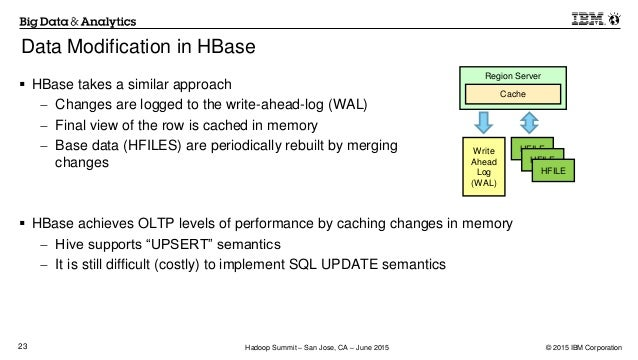 Hbase write ahead log performance contractors