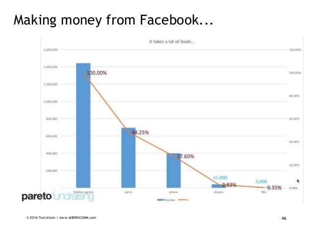 © 2016 Tom Ahern   www.AHERNCOMM.com 46 Making money from Facebook...