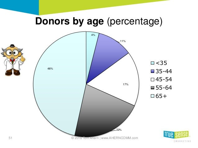 4% 11% 17% 22% 46% <35 35-44 45-54 55-64 65+ Donors by age (percentage) 51 © 2016 Tom Ahern   www.AHERNCOMM.com