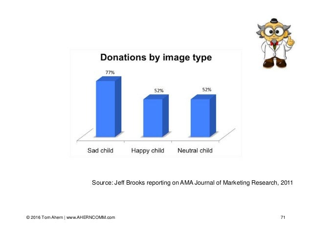 Source: Jeff Brooks reporting on AMA Journal of Marketing Research, 2011 71© 2016 Tom Ahern   www.AHERNCOMM.com