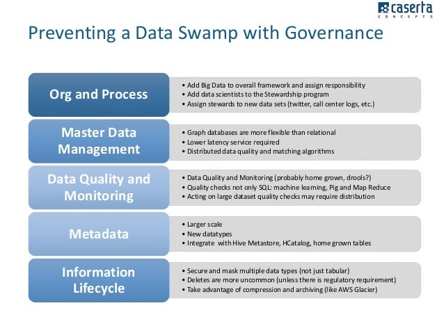 Big Data Governance & Compliance: Protecting Confidential Data in Had…