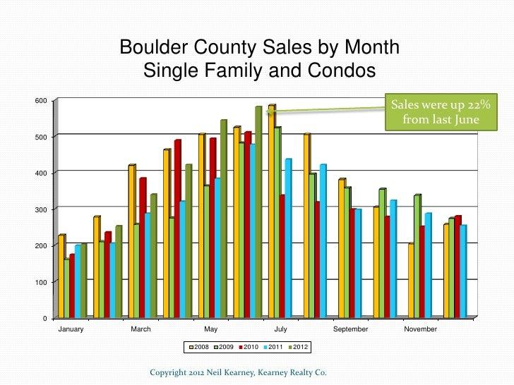 Boulder Real Estate Statistics - June 2012 Slide 2
