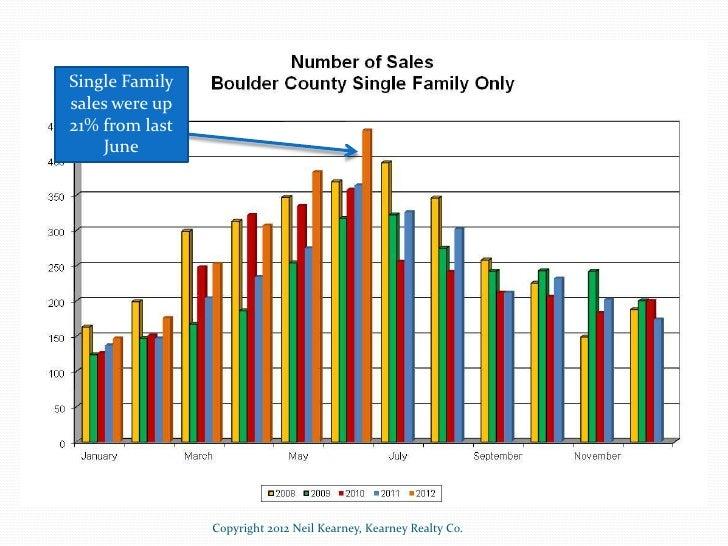Boulder Real Estate Statistics - June 2012 Slide 3