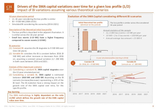 CH&CO_SMA review_Op Risk comments and suggestions Slide 3