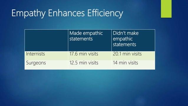Empathy Enhances Efficiency Made empathic statements Didn't make empathic statements Internists 17.6 min visits 20.1 min v...