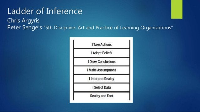 """Ladder of Inference Chris Argyris Peter Senge's """"5th Discipline: Art and Practice of Learning Organizations"""""""