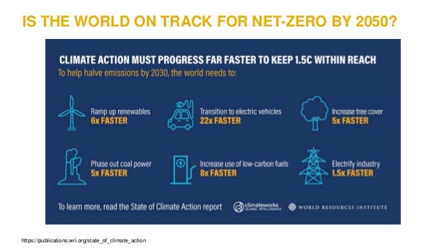 IS THE WORLD ON TRACK FOR NET-ZERO BY 2050? https://publications.wri.org/state_of_climate_action