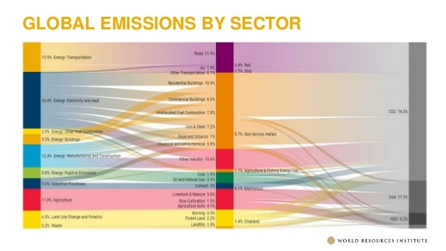 GLOBAL EMISSIONS BY SECTOR