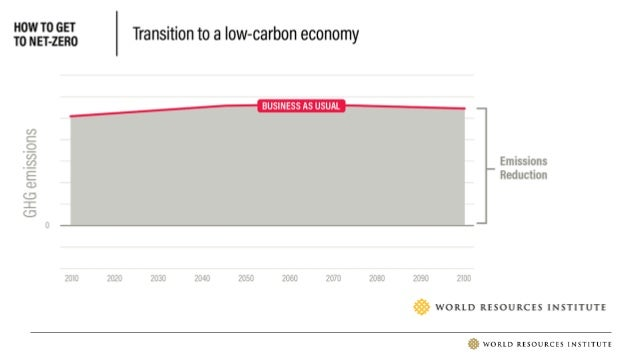 WHAT DOES IT MEAN TO REACH GLOBAL NET-ZERO EMISSIONS?
