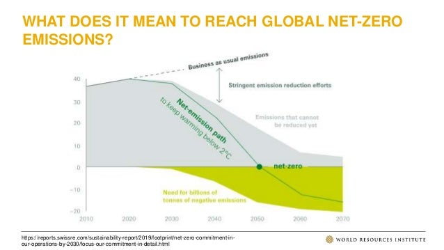https://reports.swissre.com/sustainability-report/2019/footprint/net-zero-commitment-in- our-operations-by-2030/focus-our-...