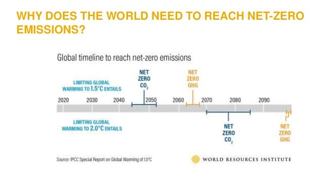 WHY DOES THE WORLD NEED TO REACH NET-ZERO EMISSIONS?